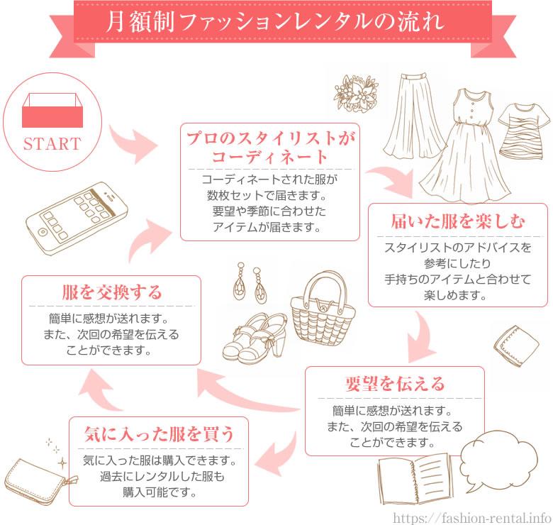 月額制ファッションレンタル利用の流れ