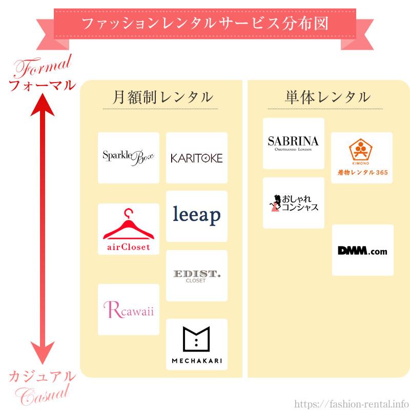 ファッションレンタルサービス分布図